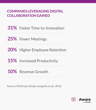 Companies leveraging digital collaboration gained: 31% faster time-to-innovation, 25% fewer meetings, 20% higher employee retention, 15% increased productivity, 10% revenue growth. Source is from McKinsey Study, marigolds.co.uk, 2016