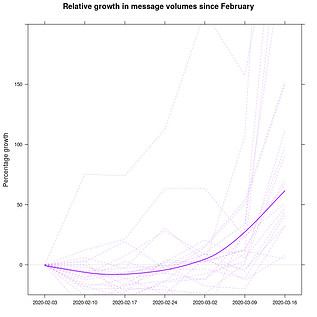 growth-message-volume-by-week