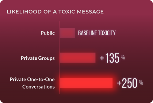 Likelihood of a toxic message, based on a baseline toxicity from public messages. Private group +135%. Private One-to-One Conversations +250%