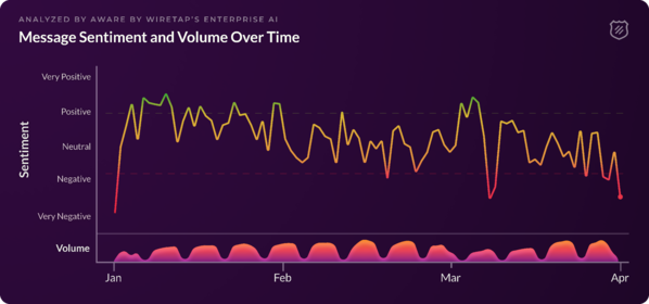 Message sentiment and Volume over time - from January to April of 2018