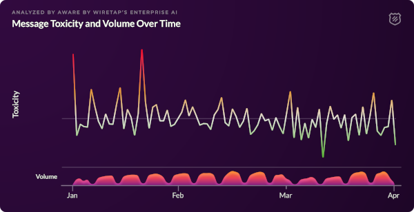 Analyzed by Aware by Wiretap's Enterprise AI: Message Toxicity and Volume Over time. Cyclical volume from January to April 2018