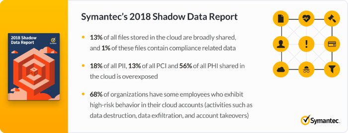Symantec 2018 Shadow Data Report. 13% of all files stored in the cloud are broadly shared, and 1% of these files contain compliance related data. 18% of all PII, 13% of all PCI and 56% of all PHI shared in the cloud is overexposed. 68% of organizations have some employees who exhibit high-risk behavior in their cloud accounts (activities such as data destruction, data exfiltration, and account takeovers)