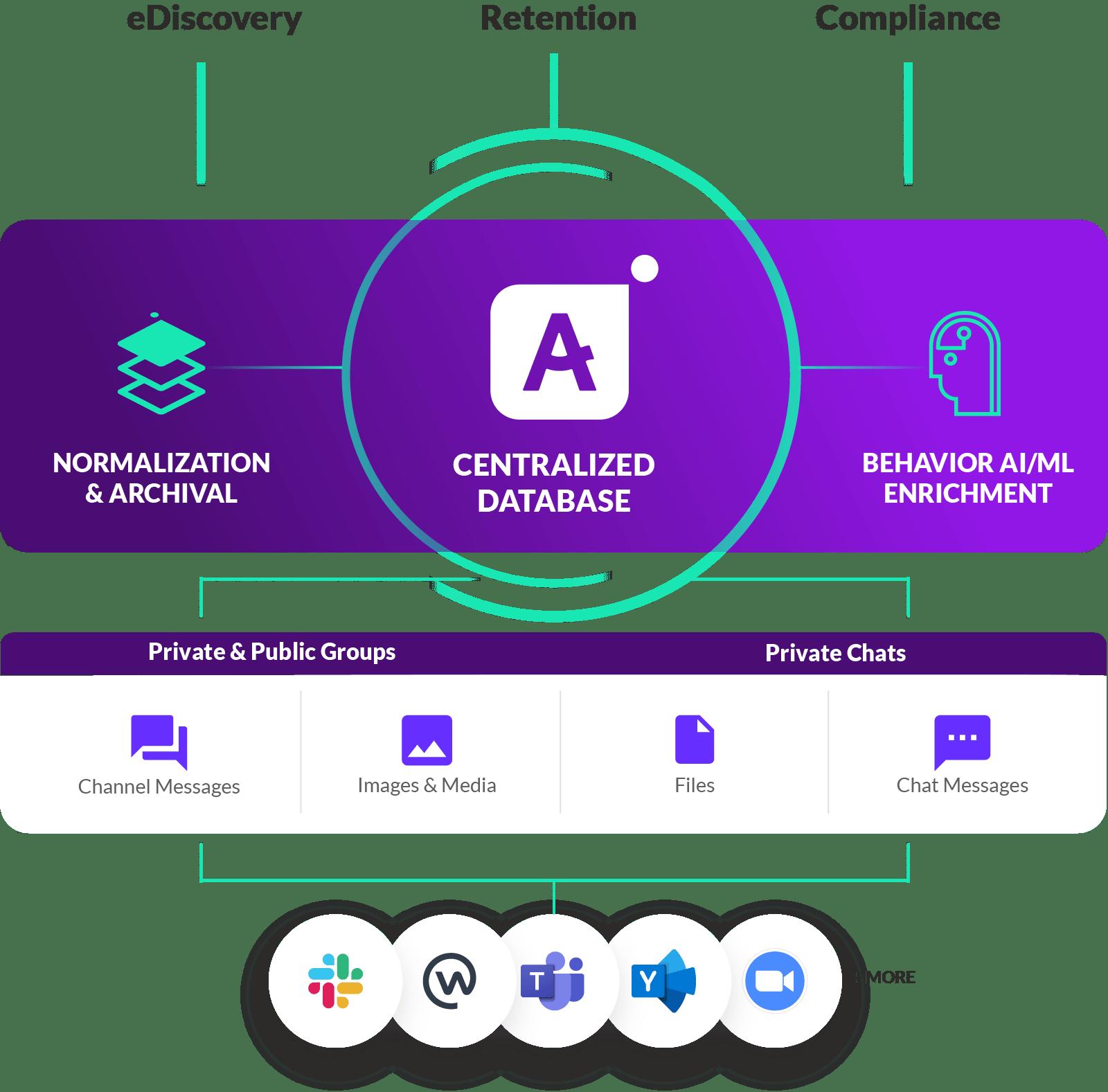 Aware-Infomation-Management-Diagram