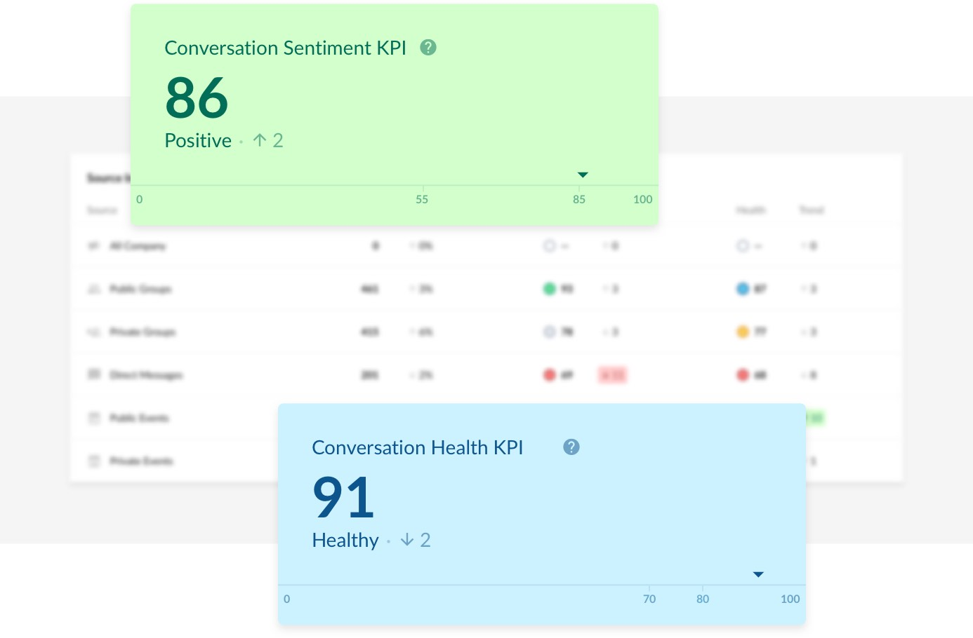 Aware Spotlight KPIs