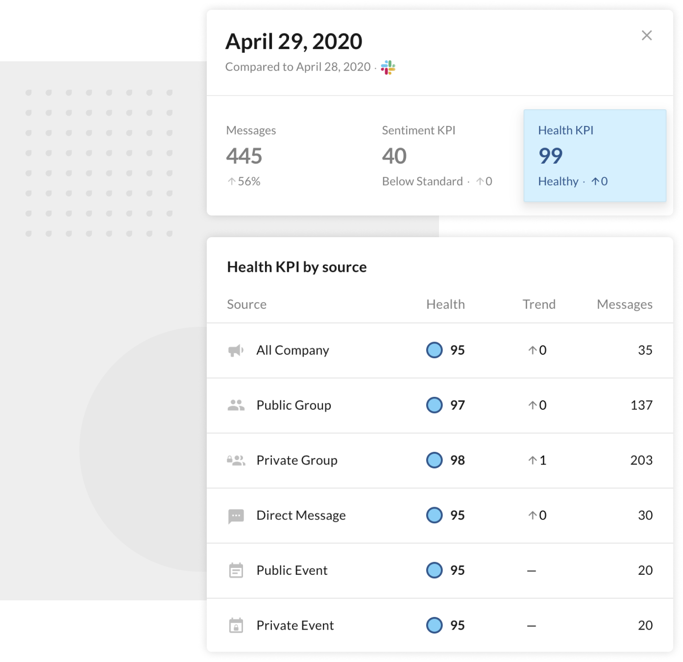 Organization Health KPIs   AwareHQ.com